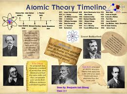 atomic theory timeline worksheet free worksheets library
