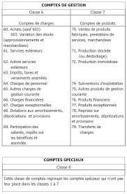 plan comptable fourniture de bureau plan comptable général
