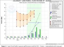 Future Temperature And Precipitation Change In Colorado Noaa Noaa U0027s Colorado Basin River Forecast Center