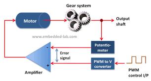 lab 21 servo motor control embedded lab
