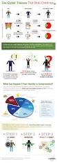 Identity Theft Red Flags 21 Best Identity Theft Facts U0026 Tips Images On Pinterest
