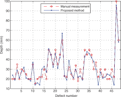 unsupervised approach for autonomous pavement defect detection and