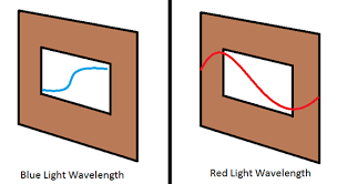 Blue Light Wavelength Image003 Png