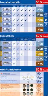 Fielmann Bad Kreuznach Aktion 50 Prozent Auf Glaspakete Apollo