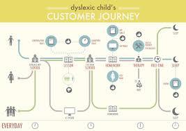 Journey Map Mod The Dyslexic Child U0027s Customer Journey Service Design Inspiration