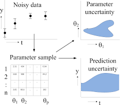prediction uncertainty assessment of a systems biology model