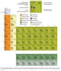 Table Of 4 by Appendix Periodic Table Of The Elements Introductory Chemistry