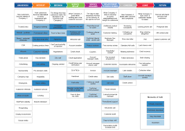 Customer Journey Mapping 14 Visualizations Mapping The B2b Buyer Journey Customerthink
