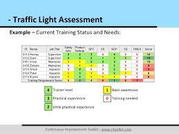 stoplight report template traffic light assessment