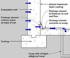 Cement Walls In Basement by Moisture In Basements Causes And Solutions Moisture Management
