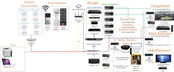control4 wiring diagram with example pics 27204 for control 4