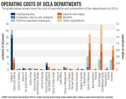 What Does It Cost To by Daily Bruin On Twitter