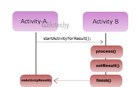 startactivity android android tutorial android start activity by microsoft award mvp