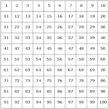 pattern and numbers a hundred square making number sequences real concrete to