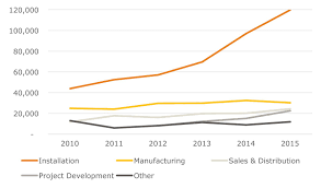 us solar industry provides more jobs than oil and gas extraction source the solar foundation