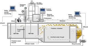 Slaughterhouse Floor Plan by Water Science U0026 Technology