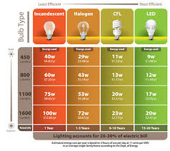 led lights vs regular lights switch to leds pasadena water and power
