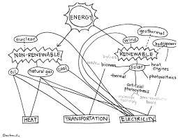 Photosynthesis Concept Map 16 04 08 The Future Of Energy
