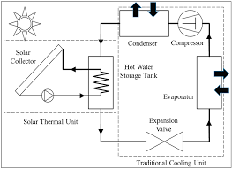 sustainability free full text energy and greenhouse gas