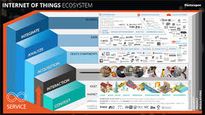 postscapes u0027 internet of things iot ecosystem map