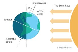 june solstice summer and winter solstice