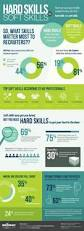 hard skills vs soft skills hr training job hunting pinterest