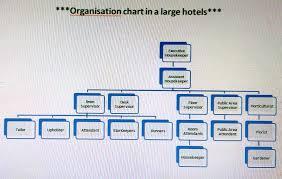 house keeping hkfirstsem organization chart of housekeeping department