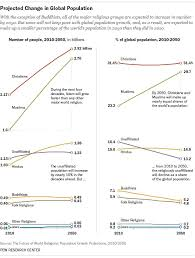 best 25 global population growth ideas on pinterest population