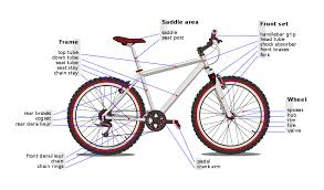 list of bicycle parts wikipedia