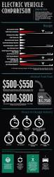 nissan leaf battery cost this infographic compares electric cars on range per charge