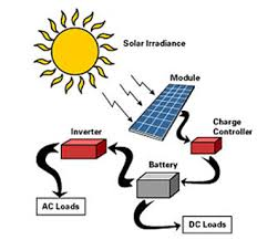 solar for home in india solar energy for home electricity not enough india mainly