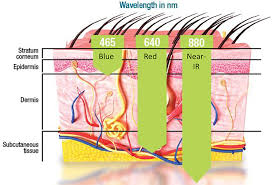 How Does Light Therapy Work Photobiomodulation Fda Approved Reduce Wrinkles Acne And Pain