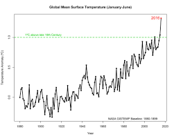 nasa june 2016 is 6th month in a row that u0027s hottest on record