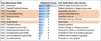 data registries use of data grains across specialty registries