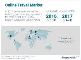 online travel images What to expect in the year ahead in digital travel phocuswright png