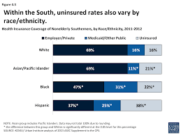 best dental insurance nc health coverage and care in the south a chartbook the henry j