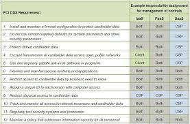 pci dss gap analysis report template understanding regulatory compliance pci dss cloud computing