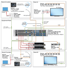 selecting the right matrix switcher extron