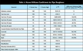 pipe friction loss table calculating piping losses and their effect on pumping modern