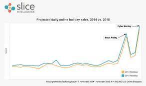 black friday amazon sales research amazon won cyber monday with a whopping 36 percent of