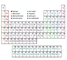Al On Periodic Table Periodic Table Of Elements Chart