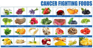 complete list of cancer fighting foods