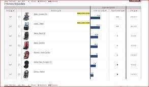 comparatif si ge auto b b groupe 1 2 3 avis test siege auto groupe 2 3 comparatif des meilleurs