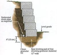 rcp block u0026 brick how to install a retaining wall