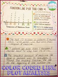 teaching with a mountain view line plot activities and resources