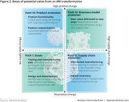 3d printing and business capabilities deloitte insights