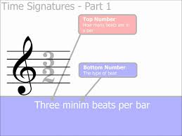 Key Signatures Worksheet Time Signatures Lessons Tes Teach