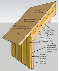 can unvented roof assemblies be insulated with fiberglass can i use roxul s new rigid board insulation above a roof deck in