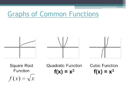 ch 1 u2013 functions and their graphs 1 4 u2013 shifting reflecting and