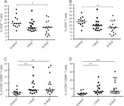 Analytics Sle Reports by Th17 Cells And Cd4 Multifunctional T Cells In Patients With